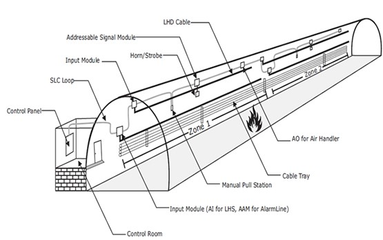 linear heat detectors - systems